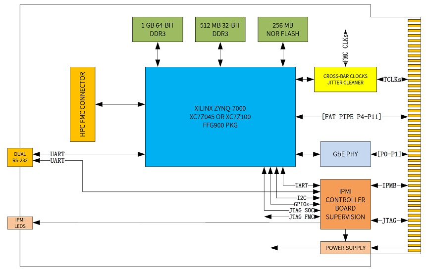 NAMC-ZYNQ-FMC FMC Carrier AMC with Xilinx ZYNQ-7000 FPGA