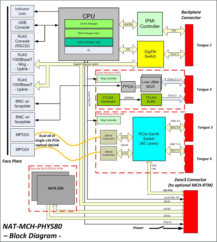 NAT-MCH-PHYS80 block diagram