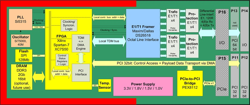 NXMC-4E1 block diagram