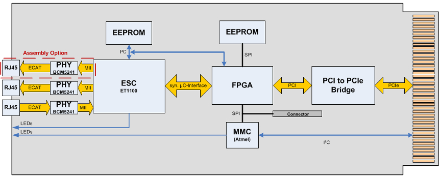 NAMC-ECAT block diagram