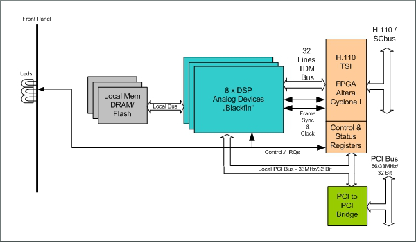 NPMC-DSP block diagram