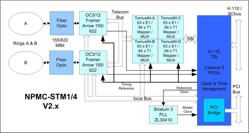 NPMC-STM1 block diagram