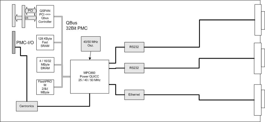 NPMC-860-CPU block diagram