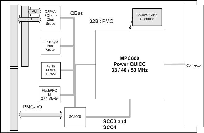 NPMC-860-IO block diagram