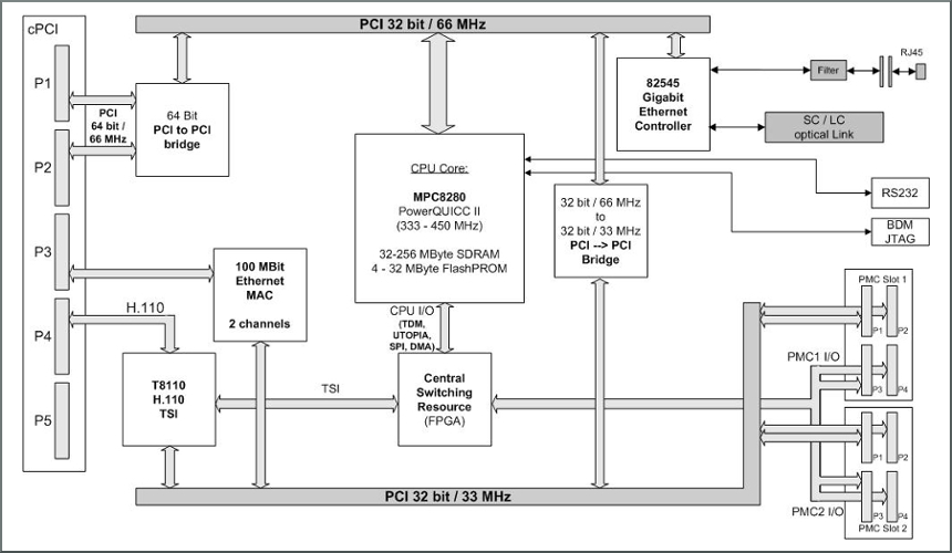 NVTP1001 block diagram