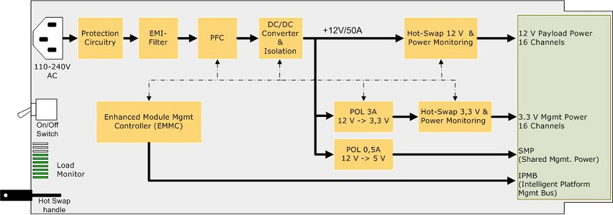 NAT-PM-AC600 block diagram