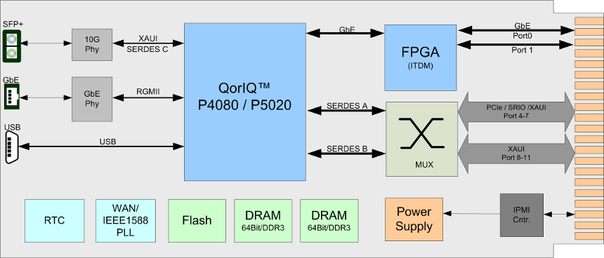 NAMC-QorIQ-P5020 block diagram