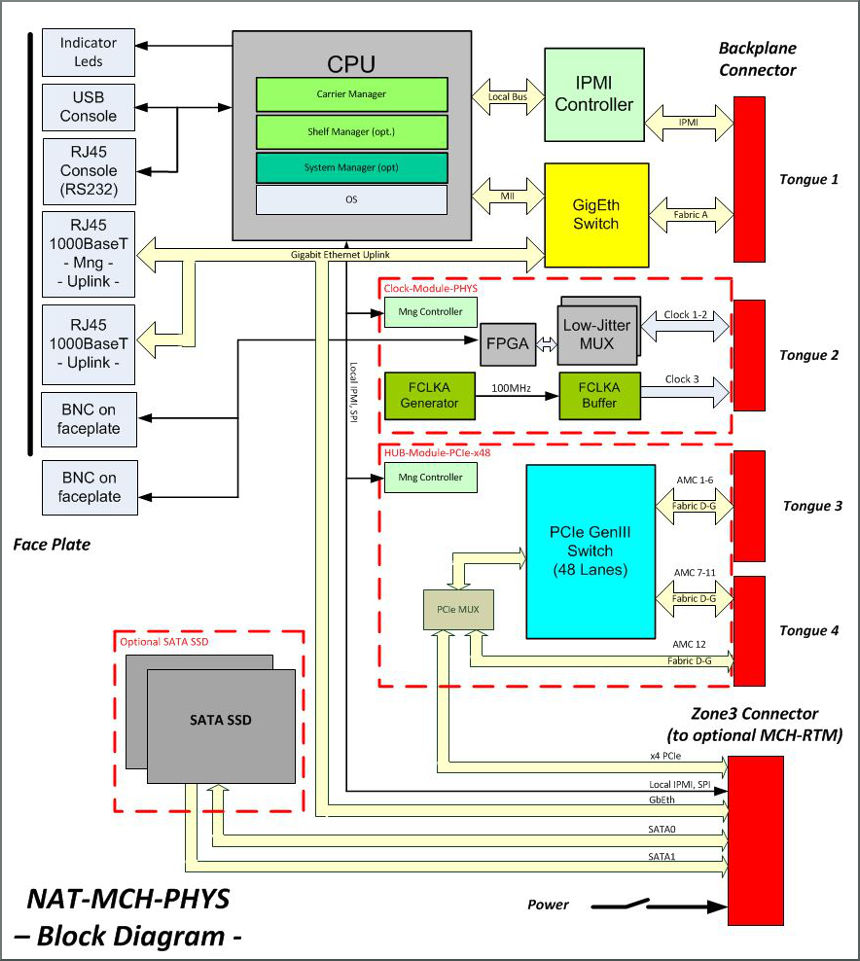 NAT-MCH-PHYS block diagram