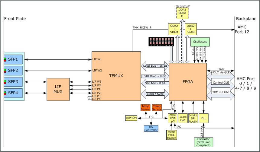 NAMC-STM1/4 block diagram