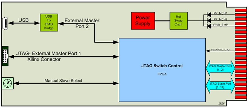 NAT-JSM block diagram